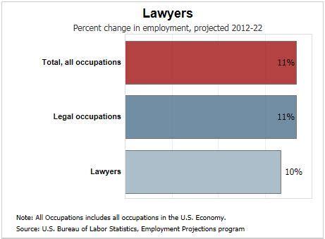 Labor Employment Law Resume